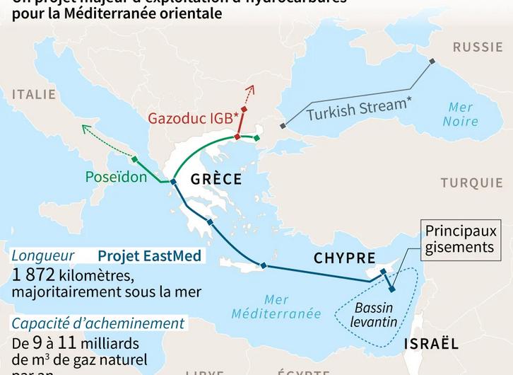 EastMed ou le contournement de la Turquie – Étude statistique